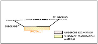 Proposed Undercut (Subgrade Stabilization) below Existing Ground. Note all undercut  excavation is considered.