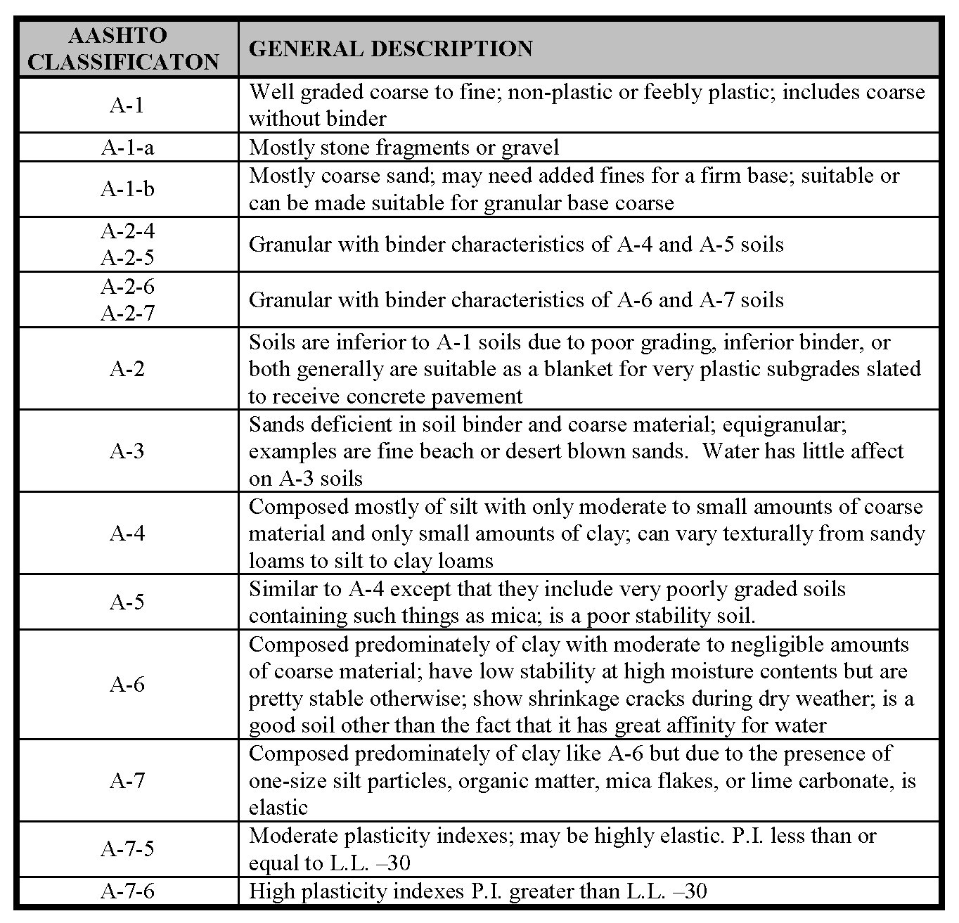 Construction manual aashto claasification table 1g nvjuhfo Image collections